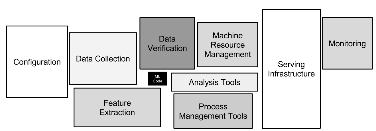 Machine Learning Infrastructure