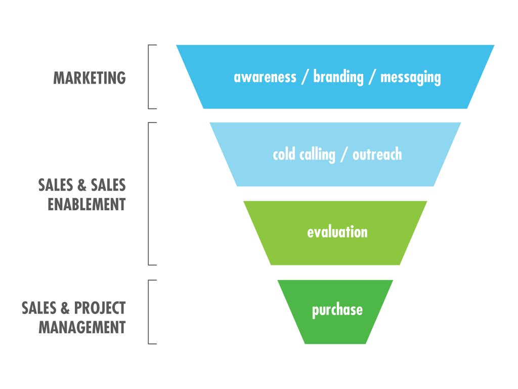 Sales Process Funnel